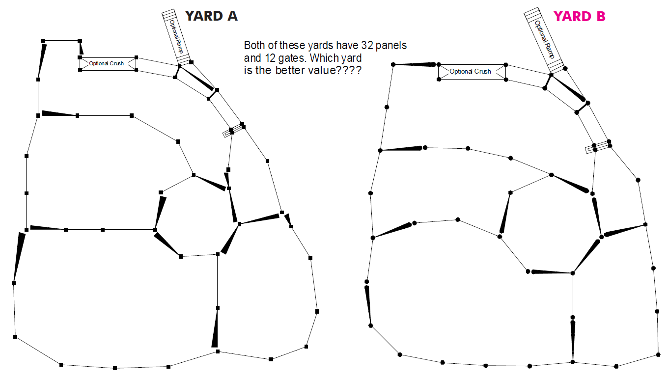 Both these yards have 32 panels and 12 gates. Which yard is the better value?