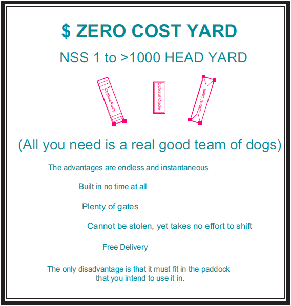 Zero Cost Yards - All you need is a good team of dogs!